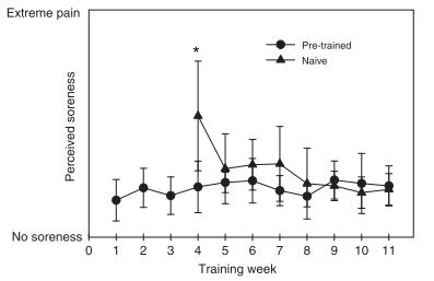 Triángulos (grupo moderada/alta intensidad): estuvieron más adoloridos, mientras que el otro grupo la pasó relativamente bien.