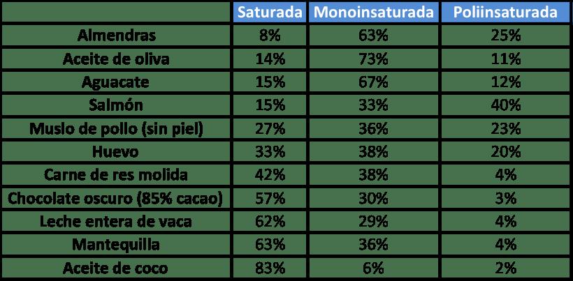 lista de alimentos con grasas saturadas, monoinsaturadas y poliinsaturadas