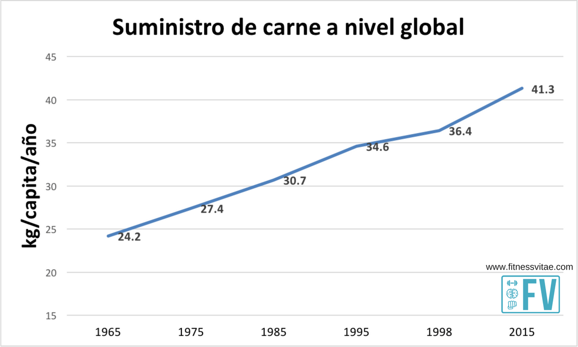 carne global