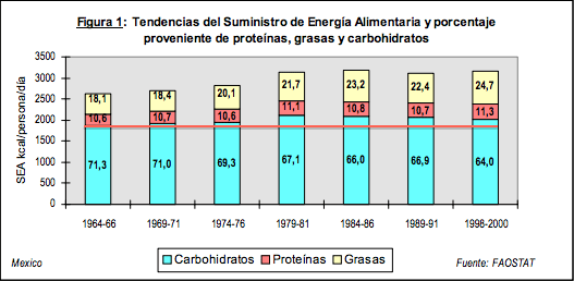 consumo de carbs en méxico.png