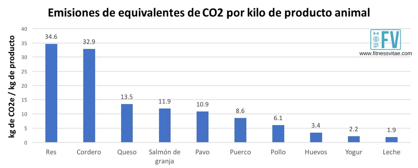 emisiones carne