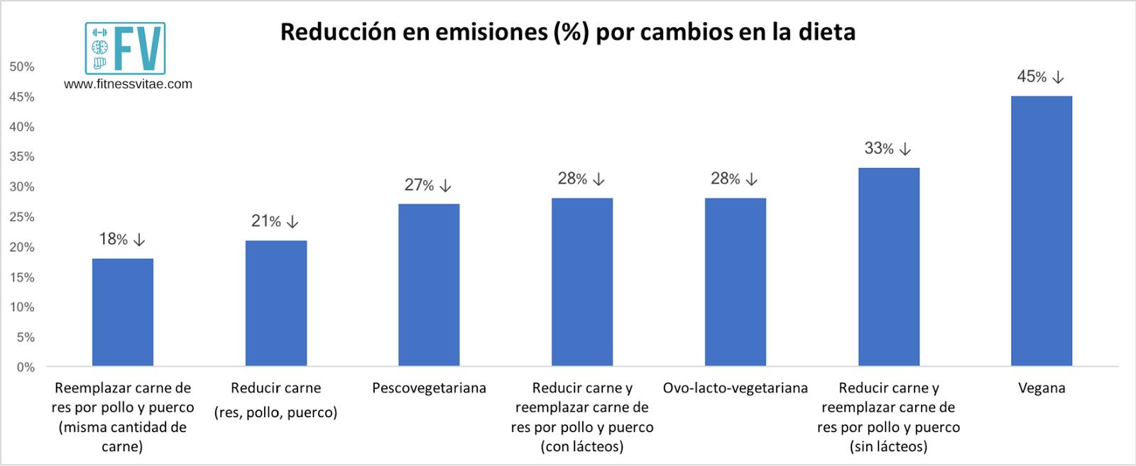 emisiones dietas
