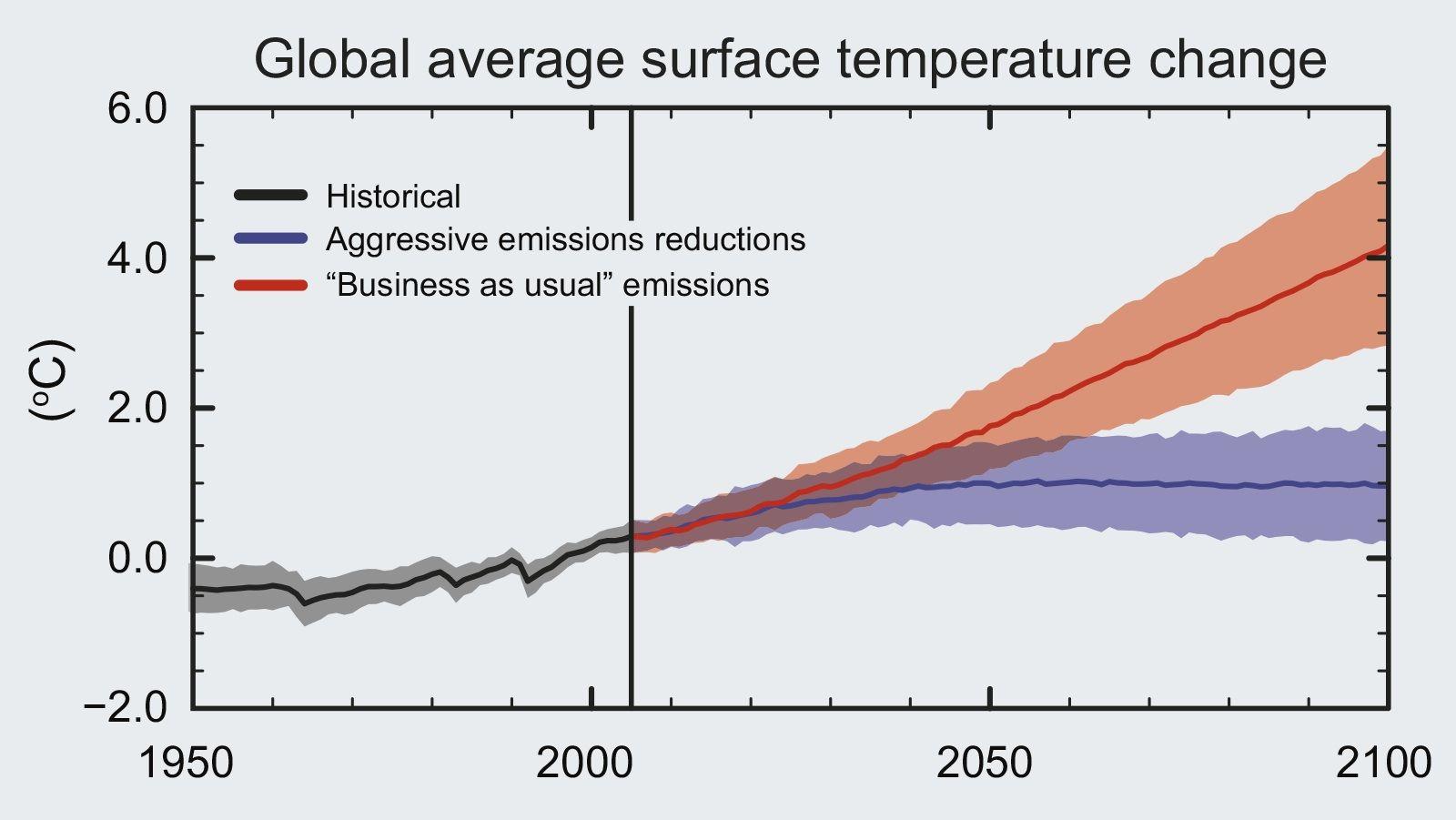 emisiones si no hacemos nada