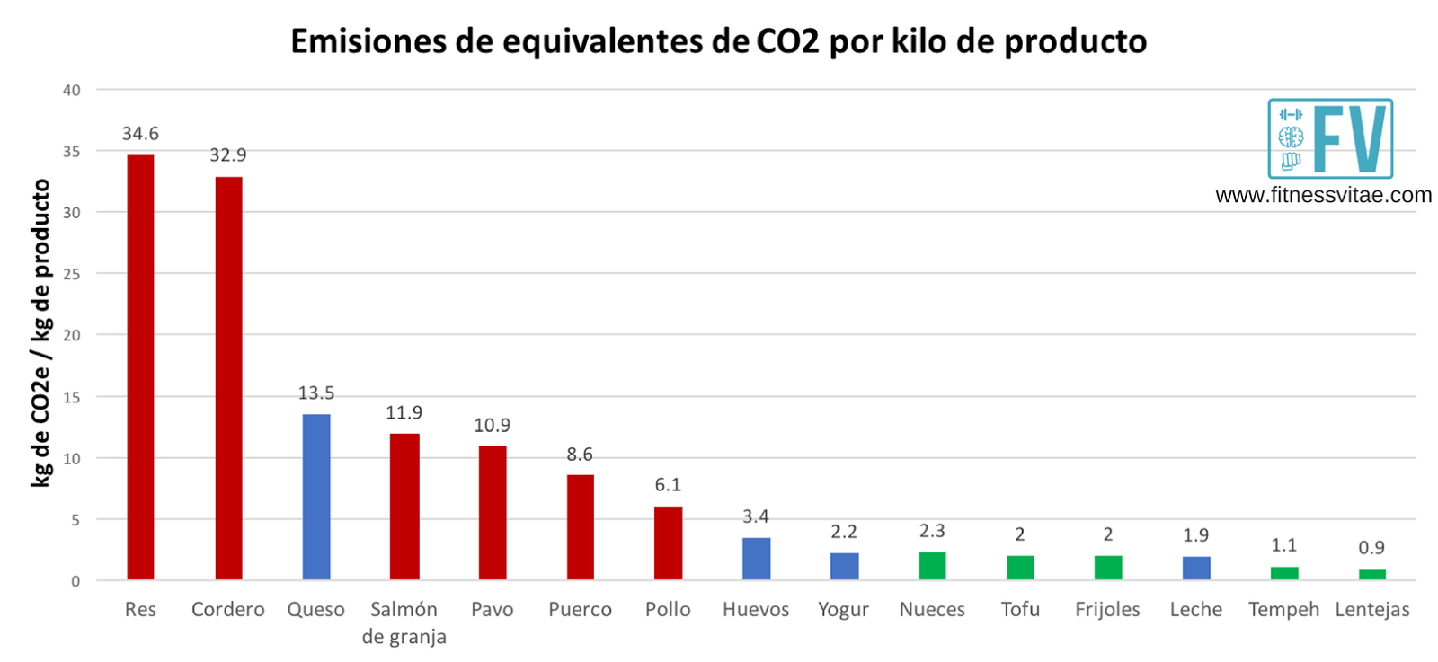 emisiones vegetales carne