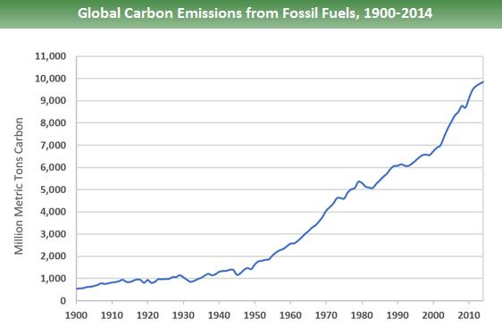 niveles de CO2 1900 200