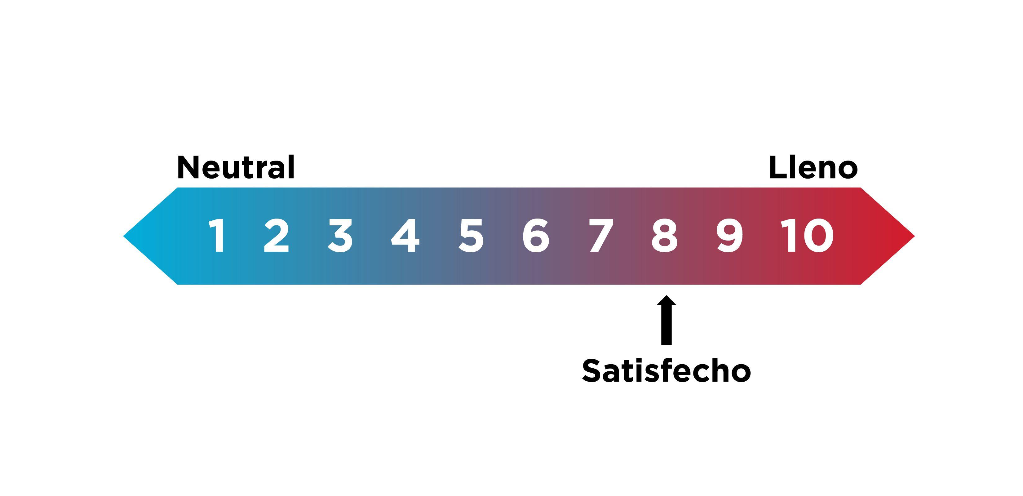 escala satisfacción