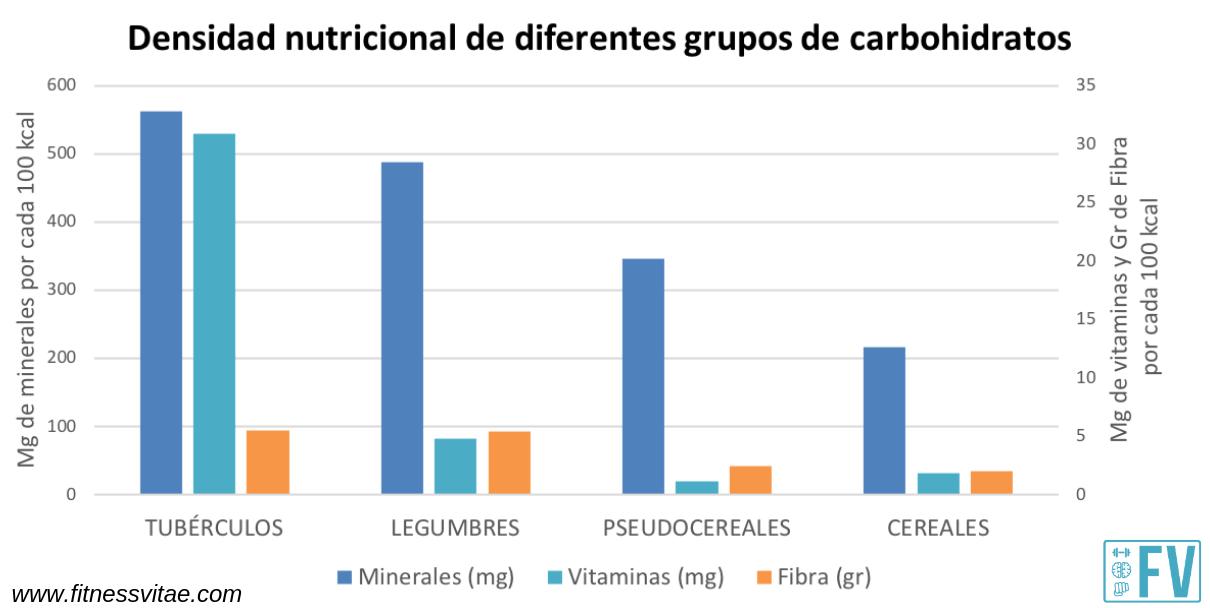 densidad nutricional de carbohidratos