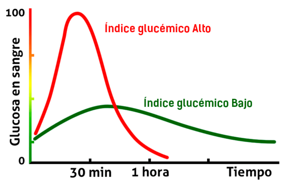 grafica de indice glucemico glucosa en sangre