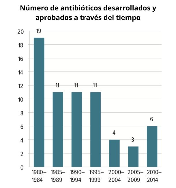 Número de antibióticos desarrollados y aprobados a través del tiempo
