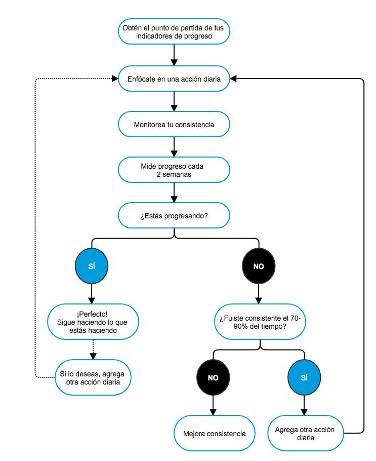 sistema de progreso Vitae