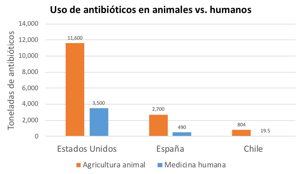 uso de antibióticos en animales y humanos
