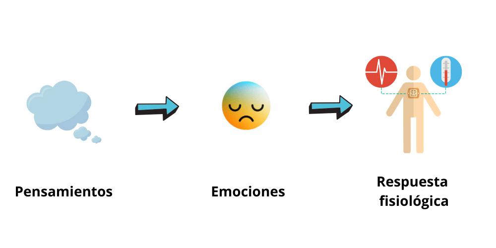 pensamientos y emociones