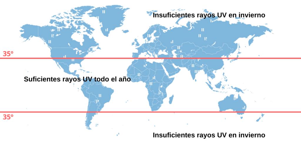 latitud y rayos UV