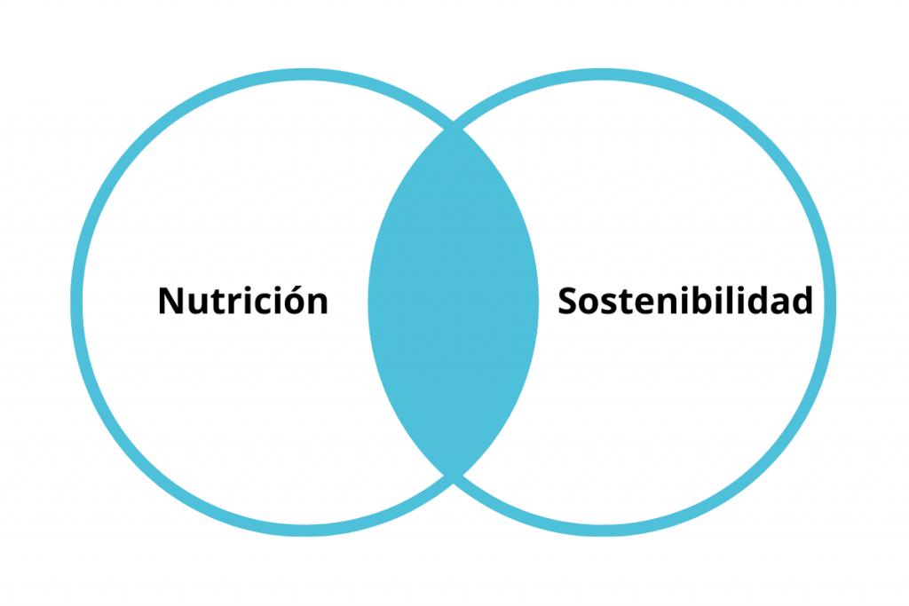 nutrición y sostenibilidad