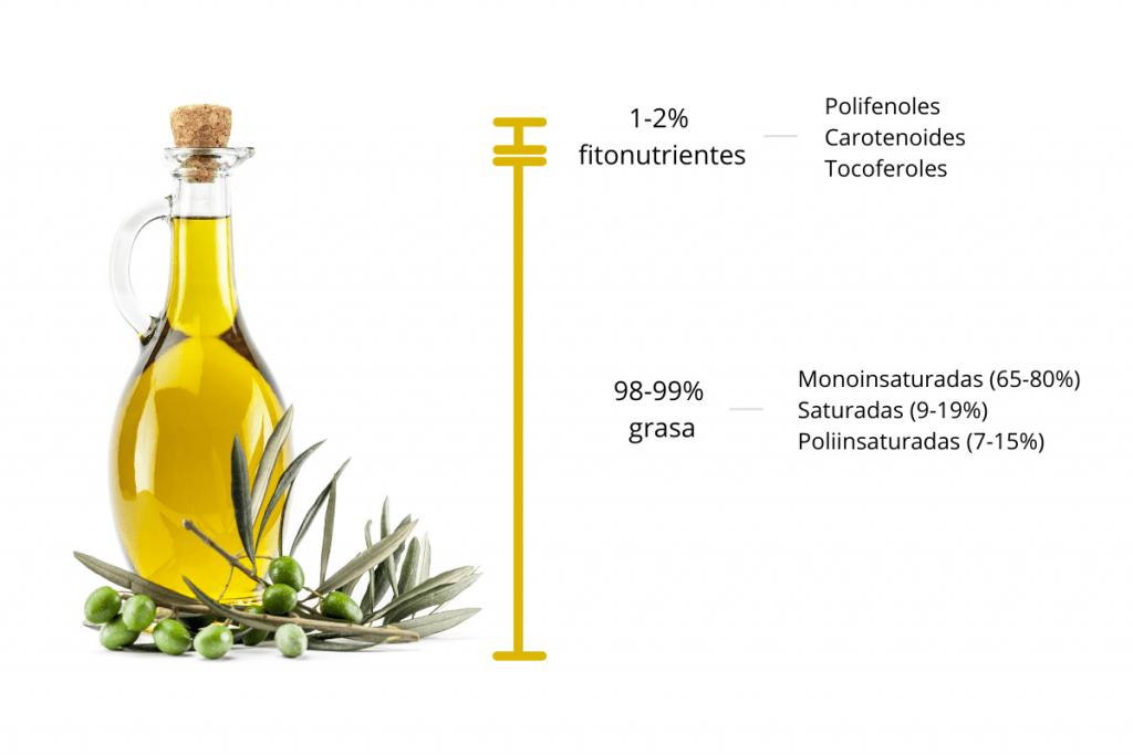 composición del aceite de oliva