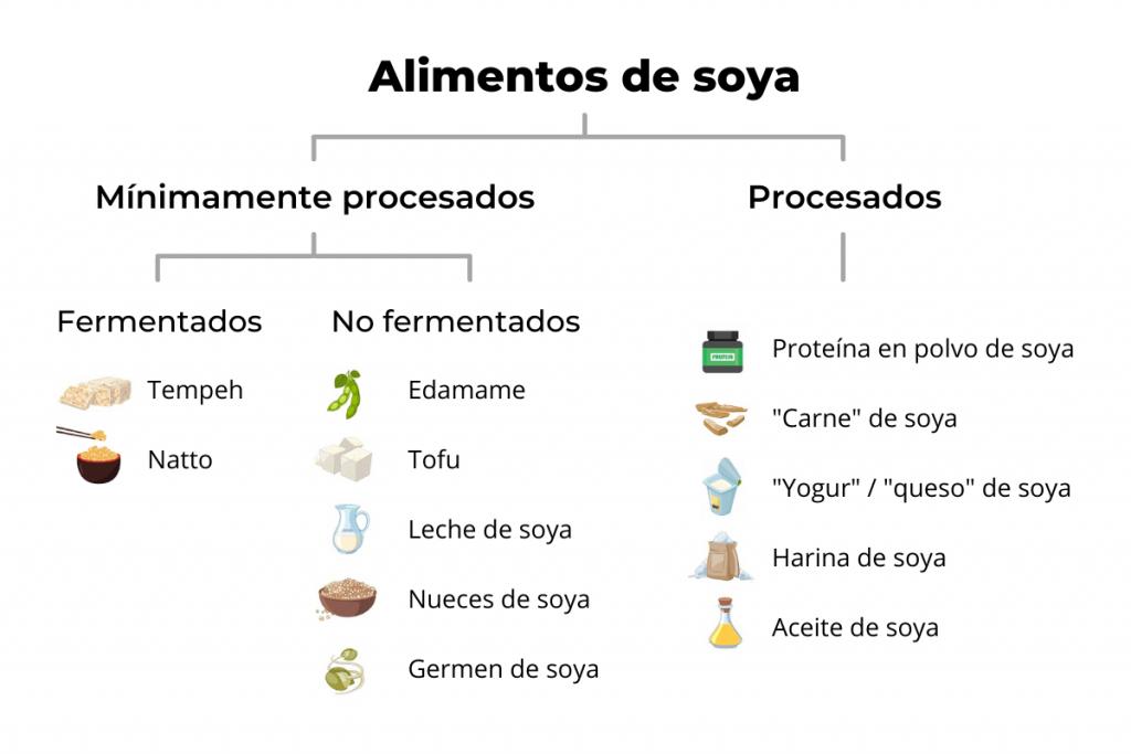 alimentos de soya