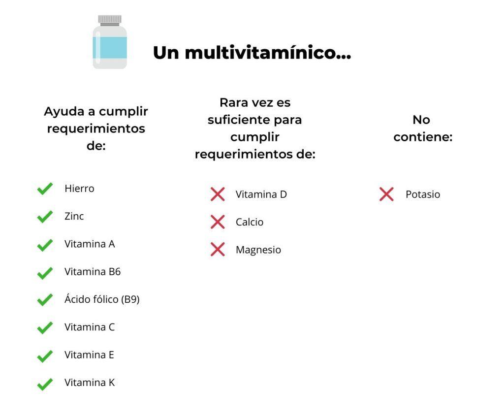 efecto de multivitamínico en estatus nutricional