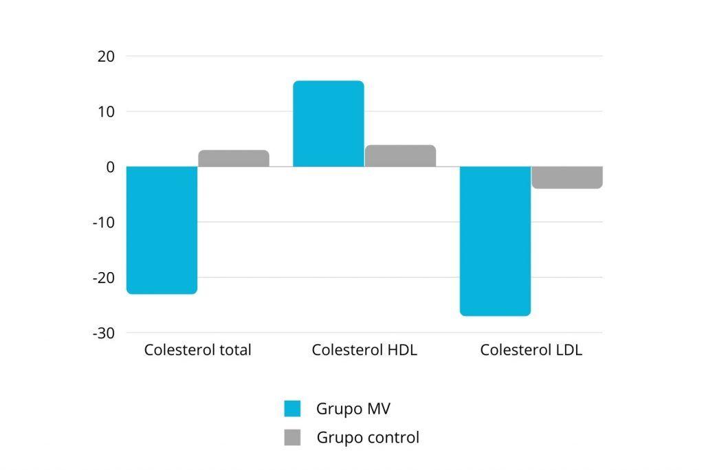 efecto de multivitamínico en nivel de colesterol