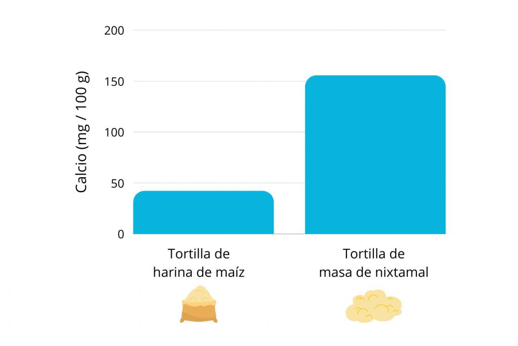 calcio en tortilla nixtamalizada