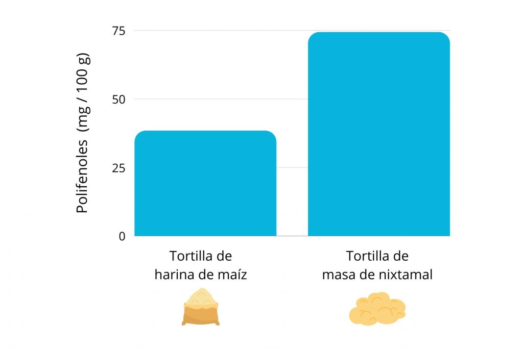 polifenoles en tortilla nixtamalizada